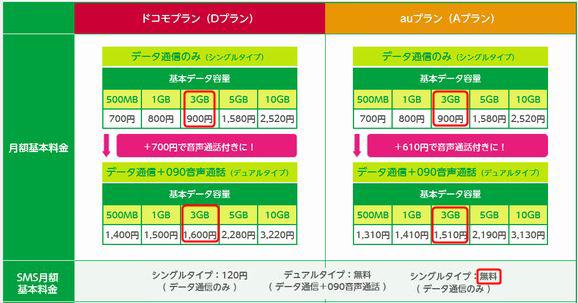 料金プラン一覧auプラン(Aプラン)のある格安SIM業者。3GBが最もおすすめ!