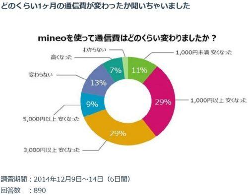 スマホをmineoに変えてどれくらい月額料金が安くなった?アンケート結果